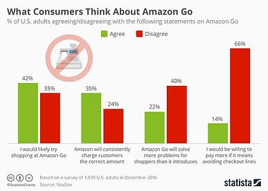 Amazon Go, while innovative, could be a mixed bag for retailers.