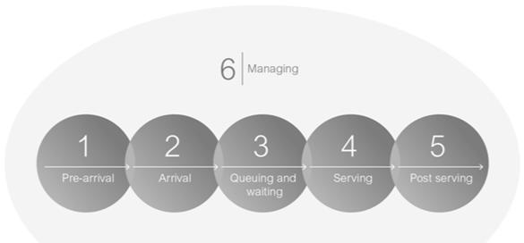 Customer Flow Management (CFM)
