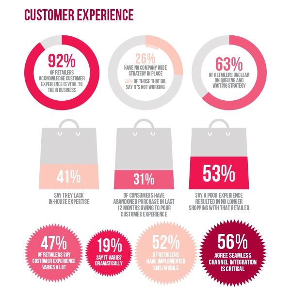 Customer Experience Poll